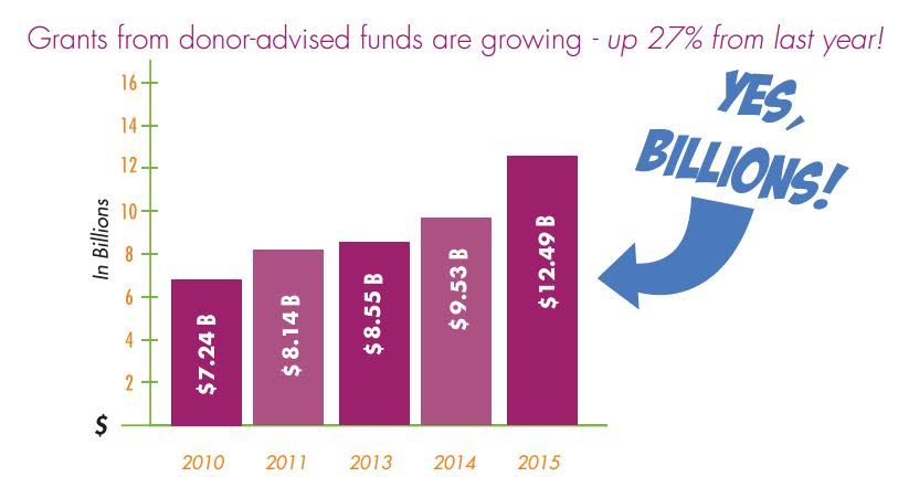 Graph showing Donor-Advised Funds