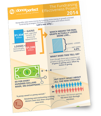 The Fundraising Effectiveness Project Results