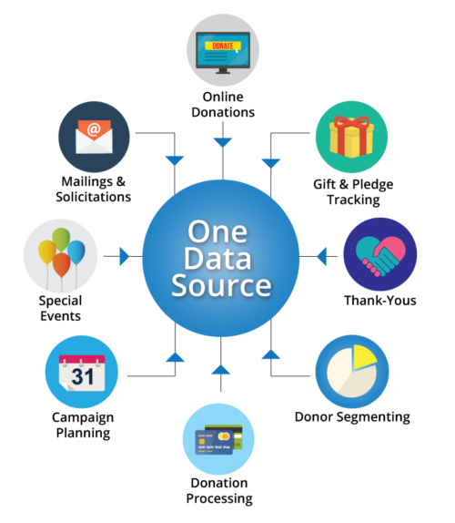 one data source