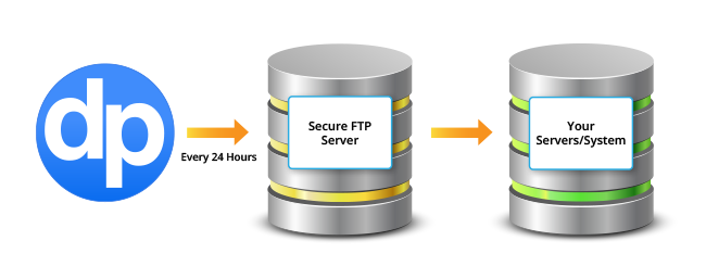 external backup assurance for your fundraising peace of mind