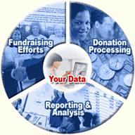 DonorPerfect Donor Software