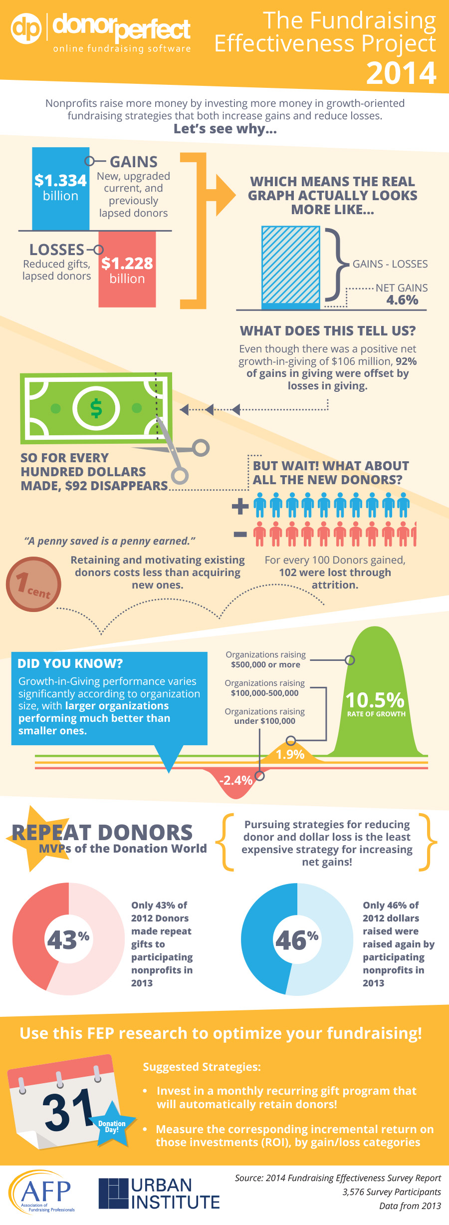 Fundraising Effectiveness Project infographic