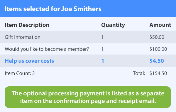 The optional processing payment is listed as a separate item on the confirmation page and receipt email.
