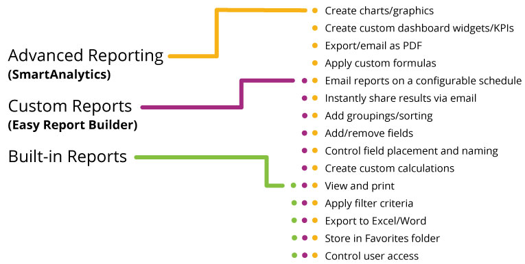 Custom Reporting Tools Graph