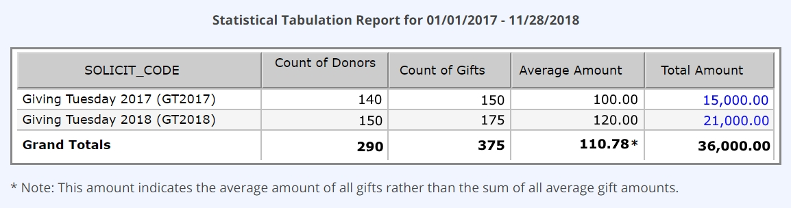 Use the Statistical Tabulation report to measure #GivingTuesday impact.