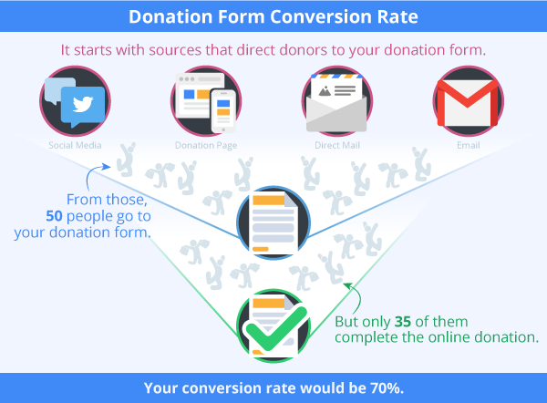 Measure your form's donation conversion rate using WebLink.